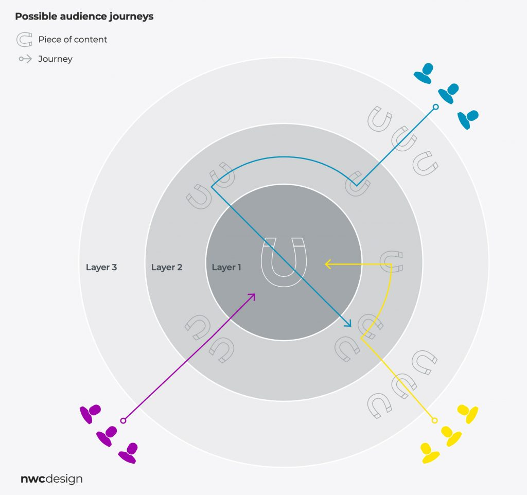 Possible audience journeys
